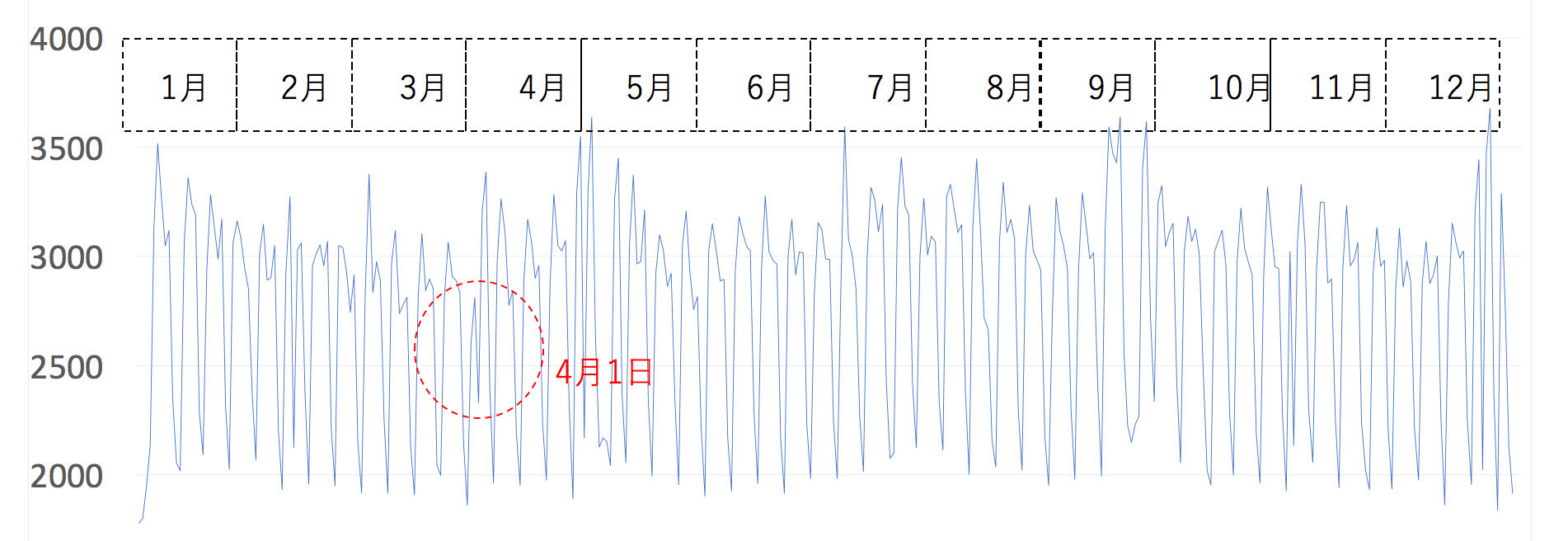 折れ線グラフ